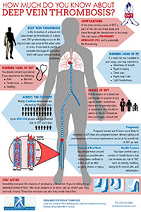 DVT Infographic - Veincare Centers of Tennessee 200 px